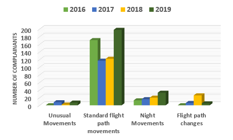 chart showing issues and number of complainants 2019 with comparison of 2016, 2017 and 2018