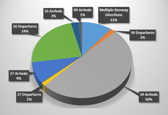 Chart showing runway directions and percentage of complainants affected by each in 2019