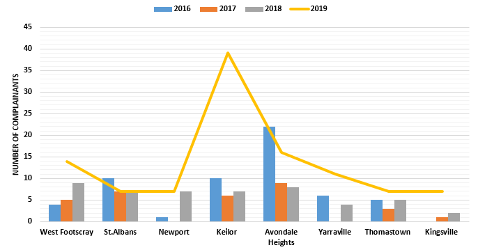 Chart showing suburbs recording the most complainants in 2019, with comparison of complainant numbers in 2016, 2017 and 2018