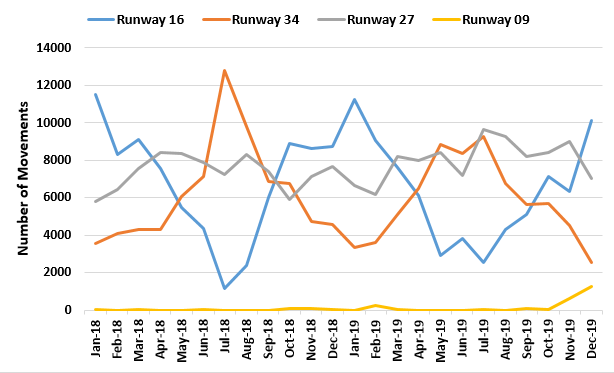 Chart showing runway use per month for 2018 and 2019
