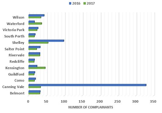 Suburb comparison 2016,2017