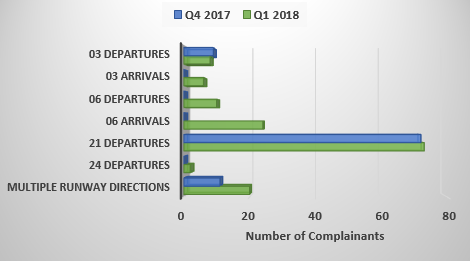 Chart showing comparison from 2017 to 2018 of the number of complainants affected by runway operations