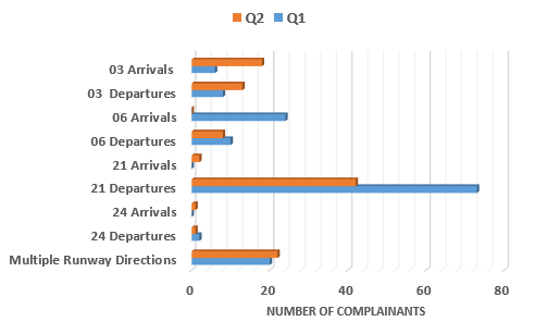 Comparison of complaints in quarter 1 and quarter 2 raising concerns with runway direction