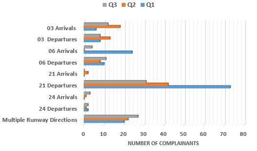 Chart showing comparison of issues raised regarding runway direction use in Q1, Q2 and Q3