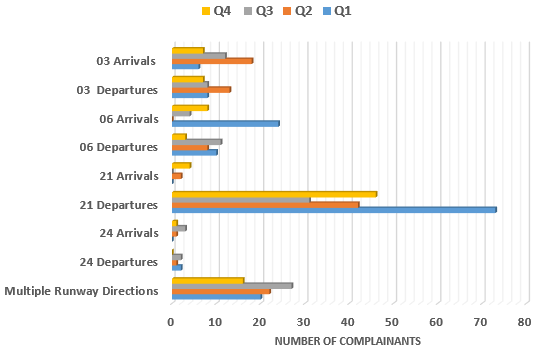 Chart showing complainants contacting in each quarter regarding direction runway is used in