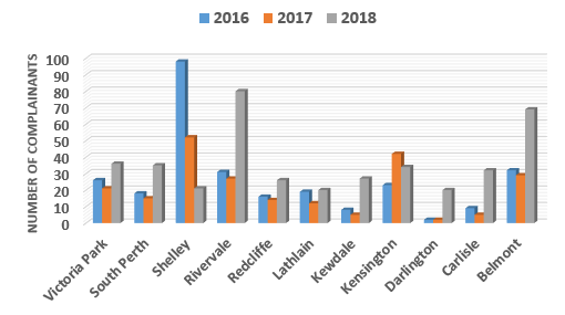 Chart showing the number of complainants from suburbs with 20 or more complainants and a comparison to 2016 and 2017.