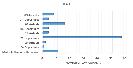 Chart showing breakdown of number of complainants raising issue of runway direction in Quarter 1