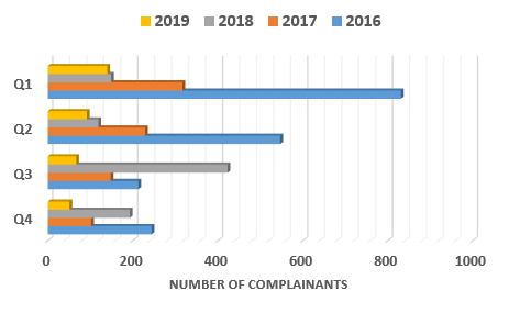 Chart showing a comparison of complainant numbers by quarter 2016 to 2019