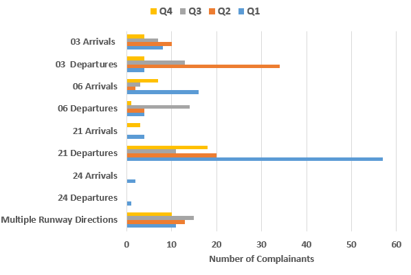 chart showing a comparison of runway direction and number of complainants affected for each quarter 2019