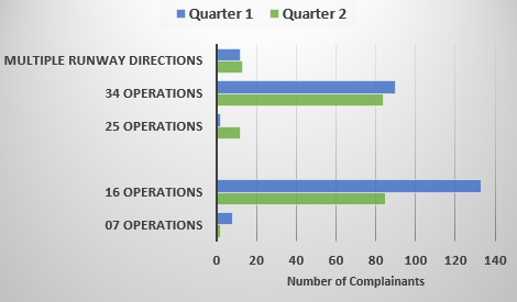 Chart showing number of complainants affected by runway direction in Quarter 1 and Quarter 2
