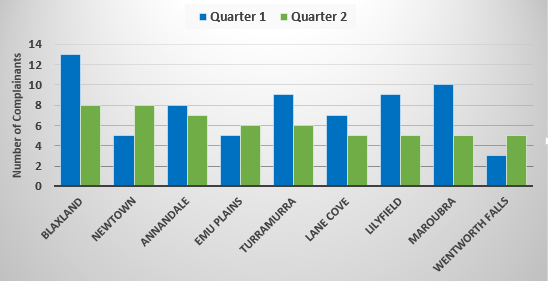 Chart showing suburbs with more than five complainants in quarter 1 or quarter 2