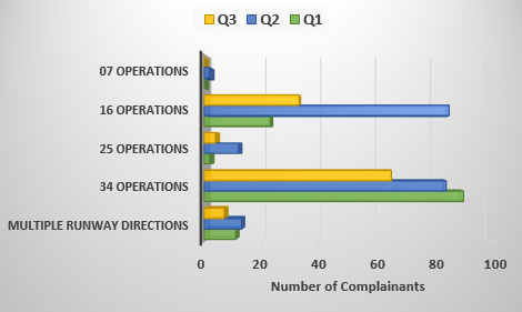 Chart showing a comparison of the number of complainants contacting about runway directions for the first three quarters of 2018