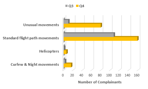 Chart showing the main issues raised in quarter 4 with a comparison to quarter 3