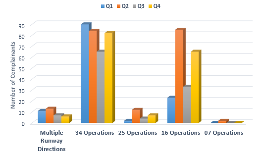 Chart showing a comparison per quarter in 2018 of complainants raising concerns about direction of runway use