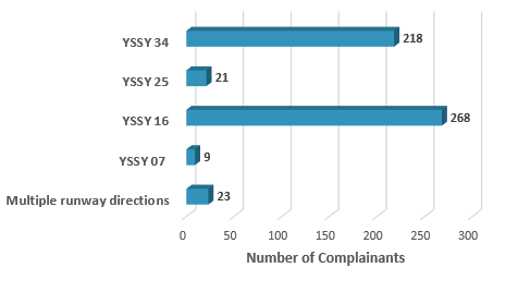 Chart showing number of complainants raising concerns about direction runway used in in 2018
