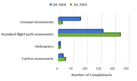 Chart showing comparison of number of complainants raising main issues in quarter four 2018 and quarter one 2019