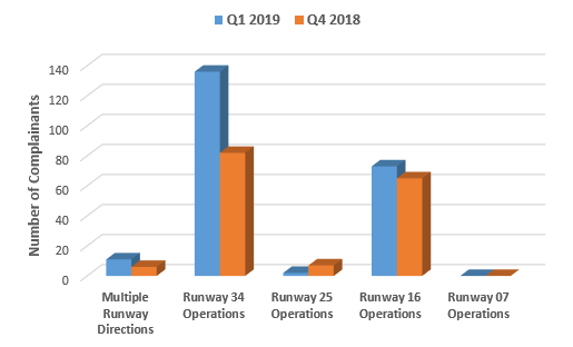 Chart showing comparison of complainant numbers raising issues related to runway direction in quarter four 2018 and quarter one 2019
