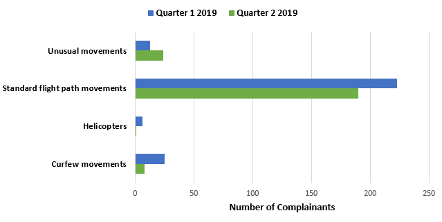 Chart showing the number of complainants raising main issues in Quarter One with a comparison to Quarter Two