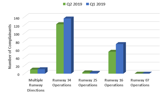 Chart showing the number of complainants raising concerns withe the runway direction used and a comparison to Quarter One